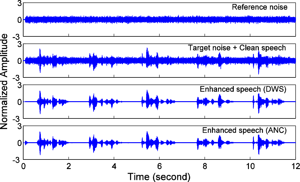 Evaluating noise suppression methods for recovering the