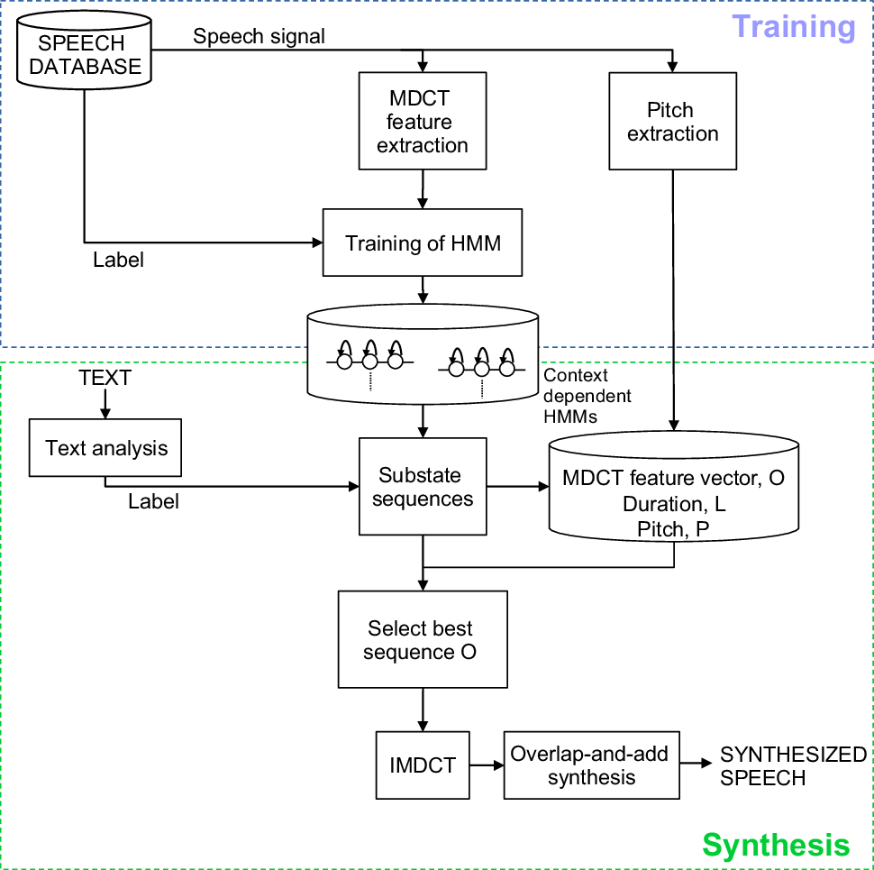 HMM speech synthesis based on MDCT representation | SpringerLink