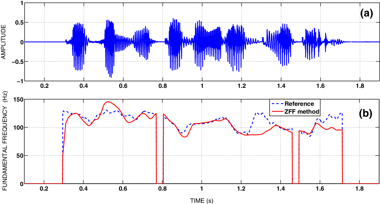 Speech synthesis for glottal activity region processing   SpringerLink
