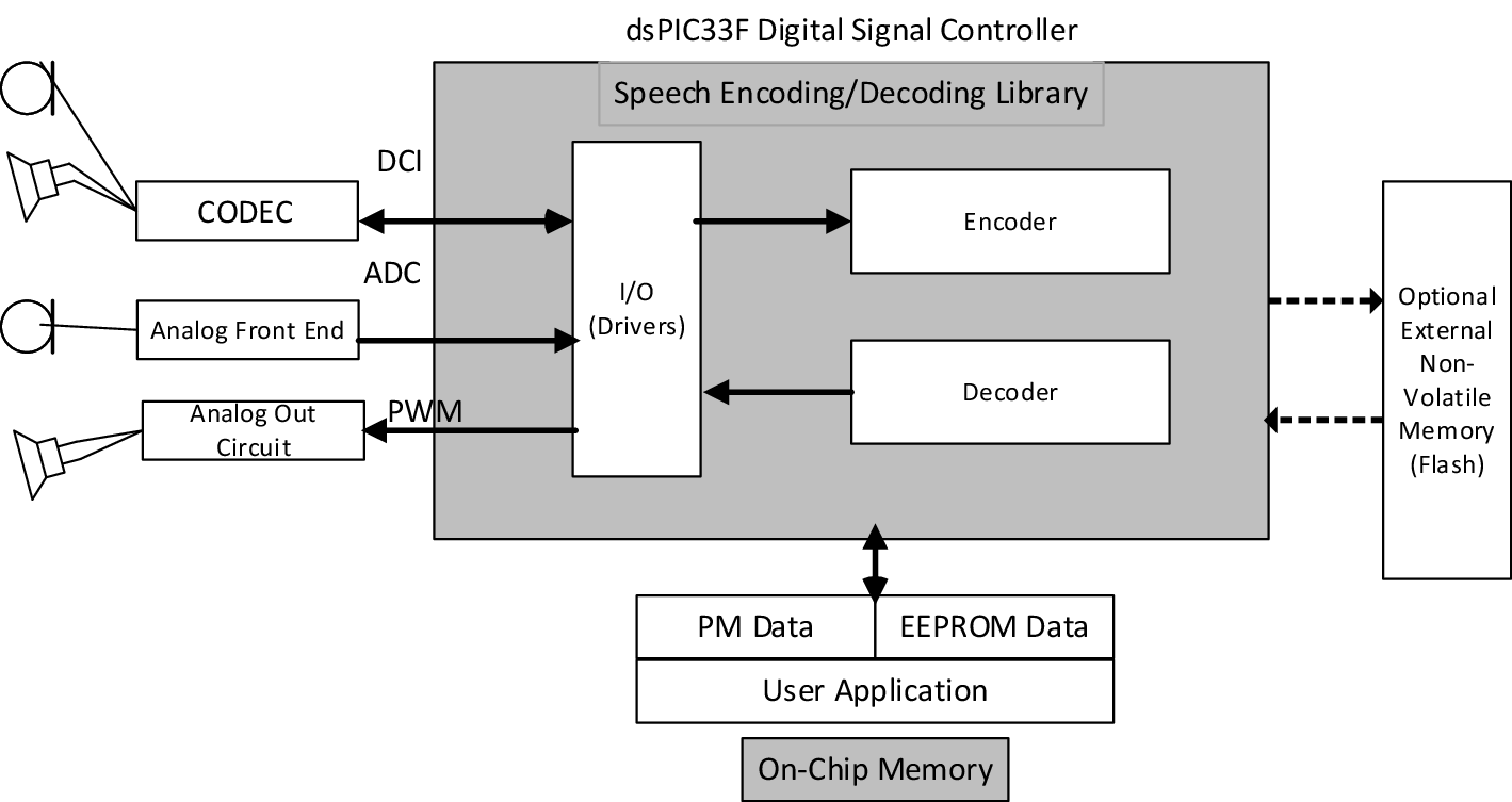 Dsp Based Voice Activity Detection And Background Noise Reduction Procedure To Use Mplab Sim Open Image In New Window