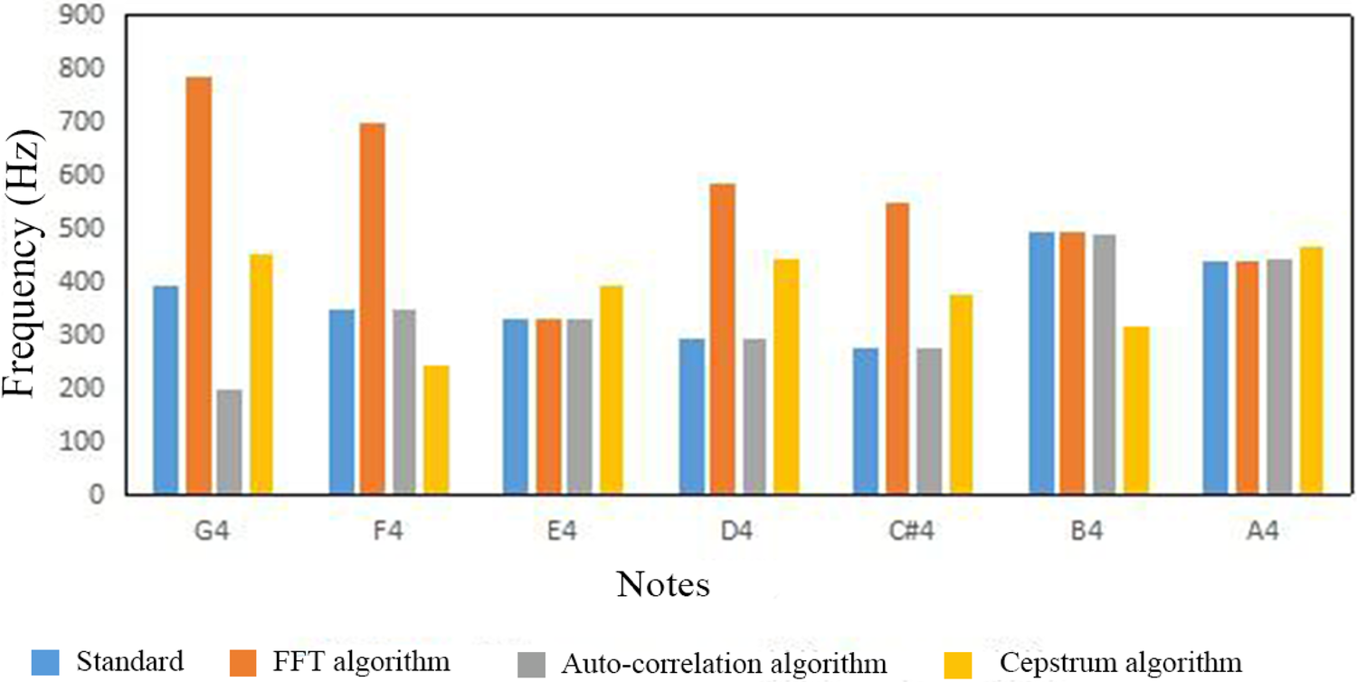 Application of audio visual tuning detection software in piano
