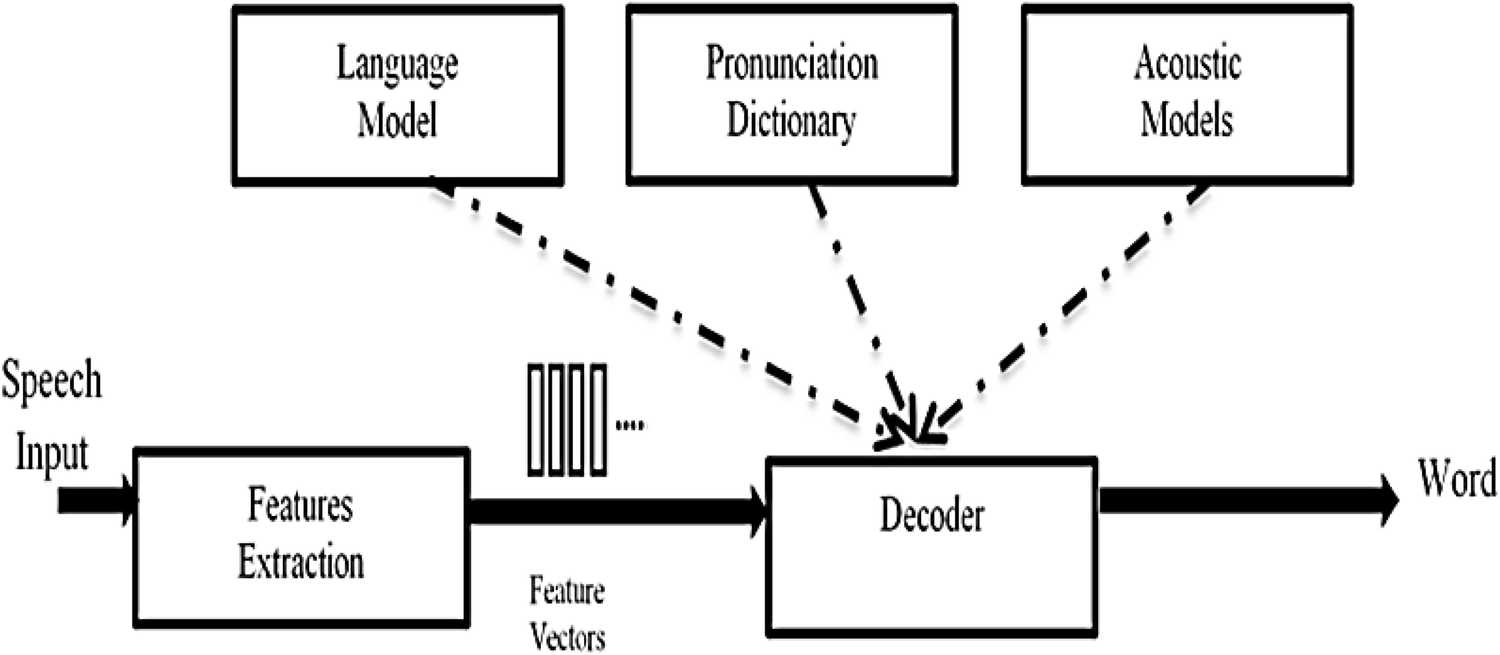 Toward an automatic speech recognition system for amazigh-tarifit