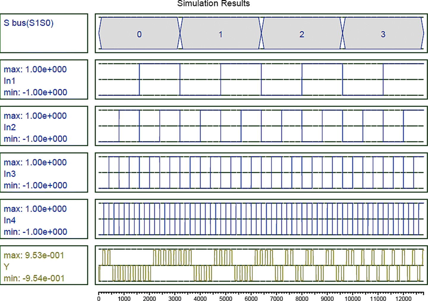 Fault Tolerant Design Of A Shift Register At The Nanoscale Based On Figure 7 4x1 Multiplexer With 2x4 Decoder Selector Circuit Diagram Fig 10