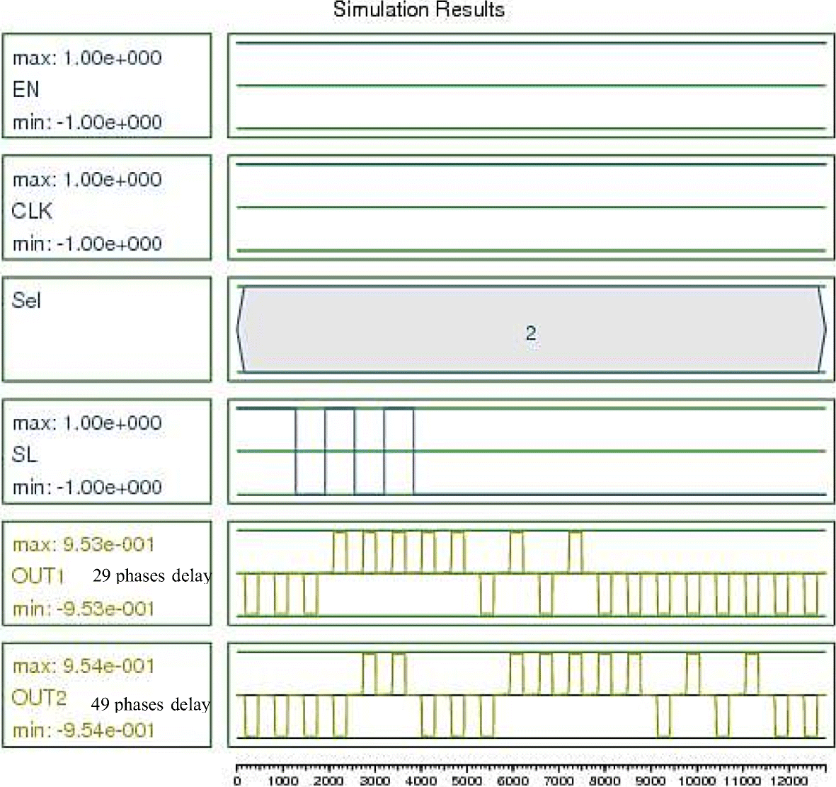 Fault Tolerant Design Of A Shift Register At The Nanoscale Based On Figure 8 4x1 Multiplexer With 2x4 Decoder Selector Block Diagram Fig 13