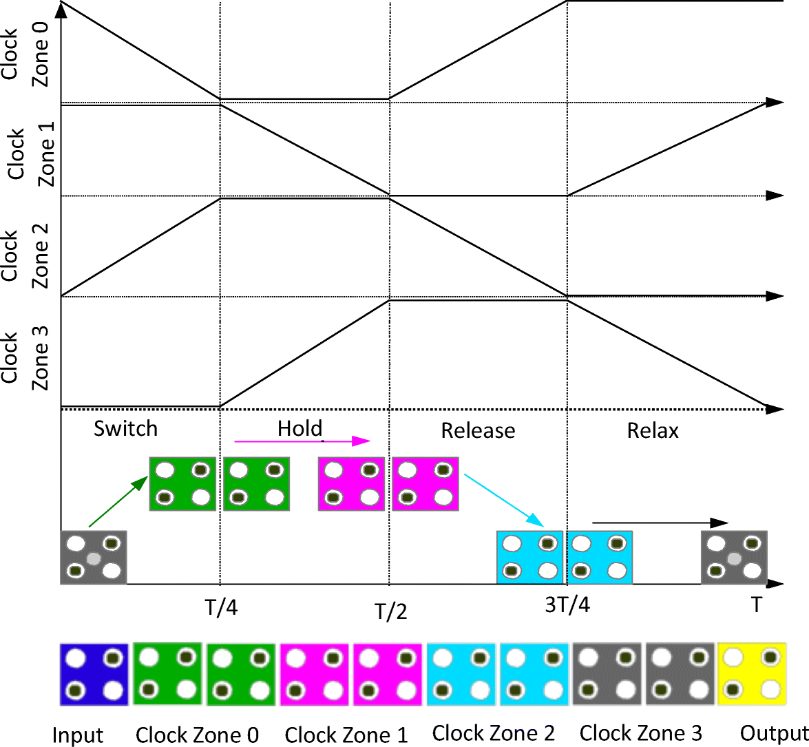 Fault Tolerant Design Of A Shift Register At The Nanoscale Based On Figure 8 4x1 Multiplexer With 2x4 Decoder Selector Block Diagram Fig 2