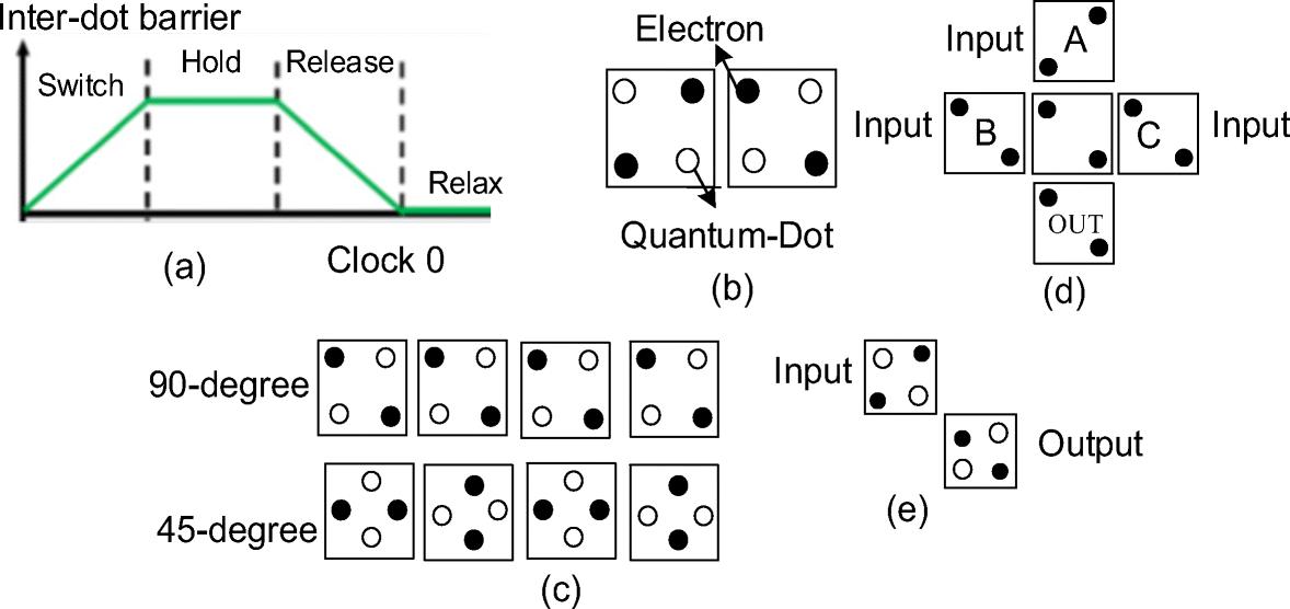 Modular Design Of Ultra Efficient Reversible Full Adder Subtractor
