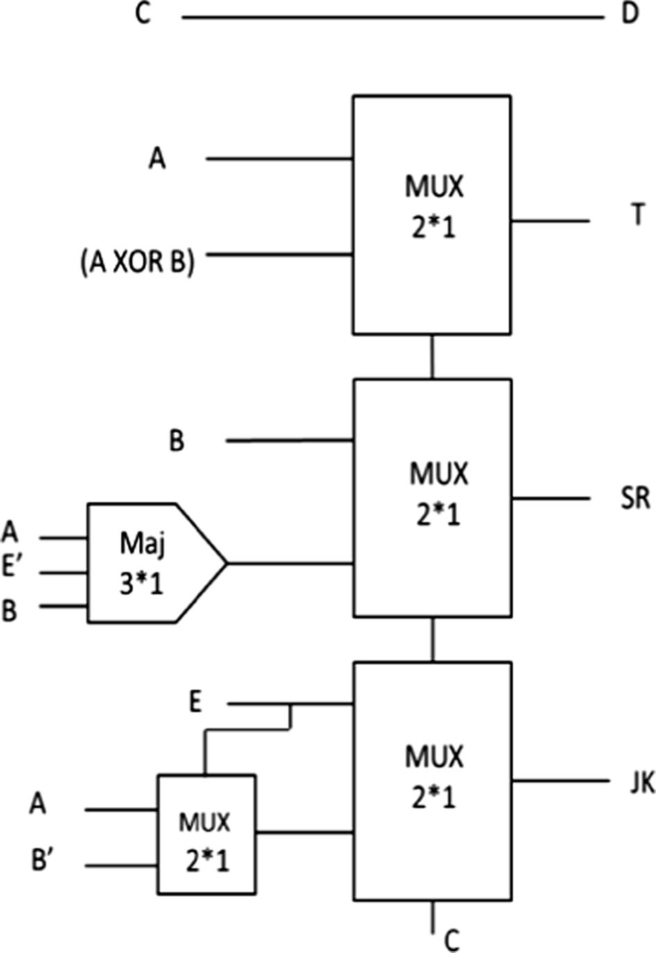 A Unique Reversible Gate In Quantum Dot Cellular Automata For Block Diagram Jk Flip Flop Fig 12 Schematic