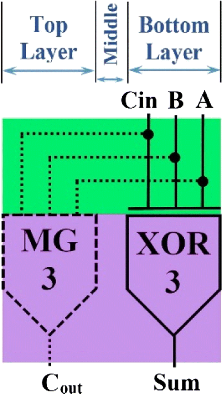 A Novel Adder Circuit Design In Quantum Dot Cellular Automata Top Level Block Diagram Of The Full Open Image New Window