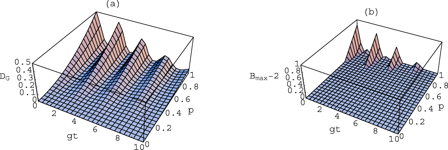 Dynamics of the Geometric Measure of Quantum Discord and Bell Non
