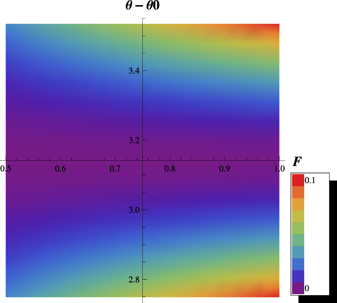 Resource-Efficient Direct Entanglement Measurement of Werner State