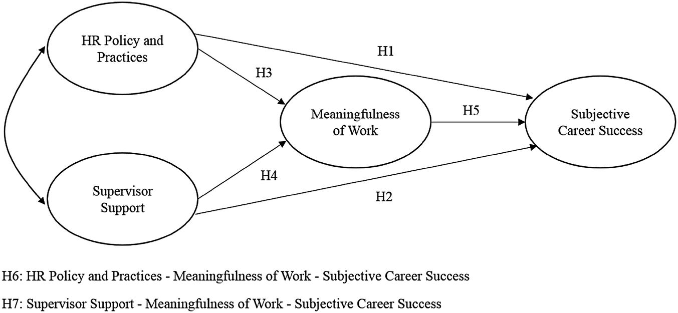 Mediating Effects Of The Meaningfulness Of Work Between