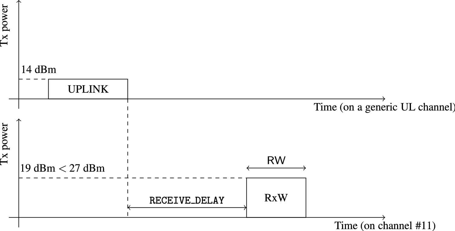 Time-Power Multiplexing for LoRa-Based IoT Networks: An