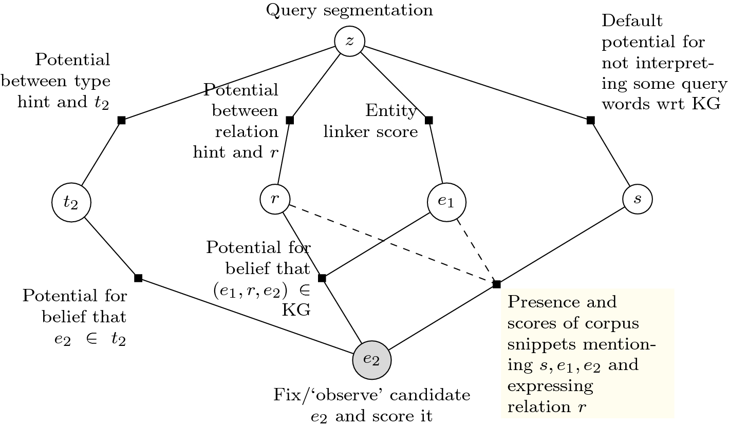 Neural architecture for question answering using a knowledge