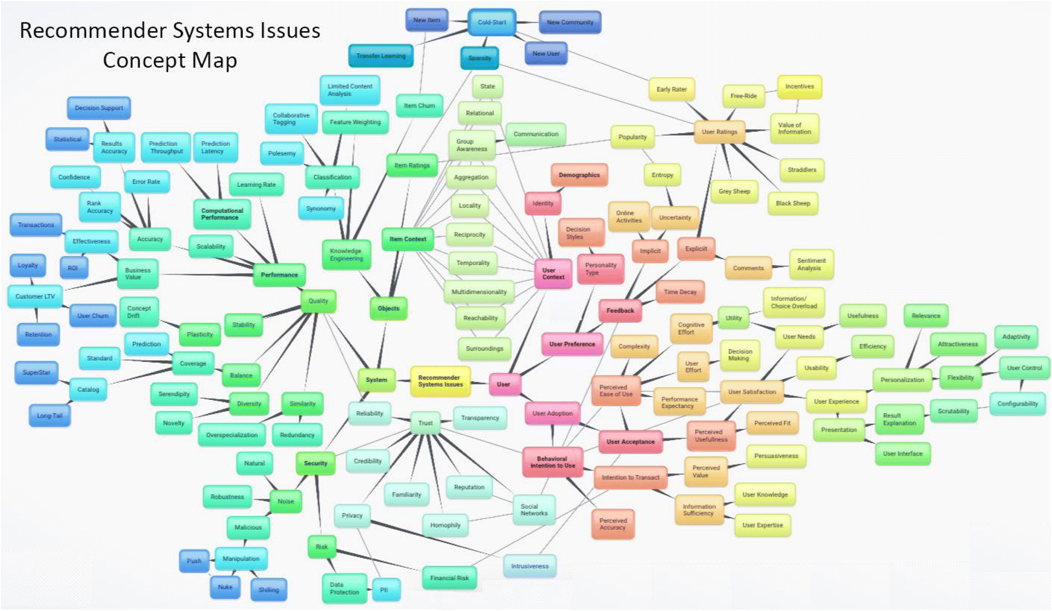 RecSys Issues Ontology: A Knowledge Classification of Issues