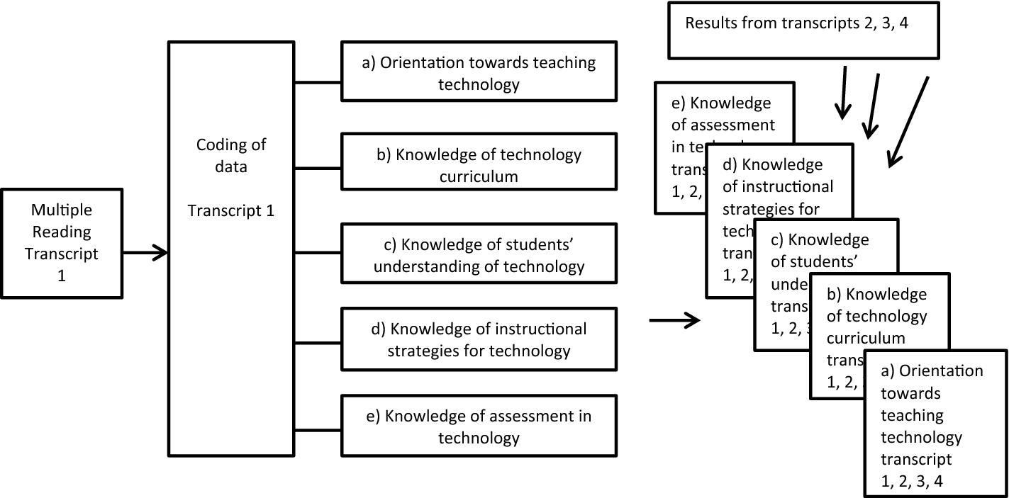 Experienced technology teachers' teaching practices | SpringerLink
