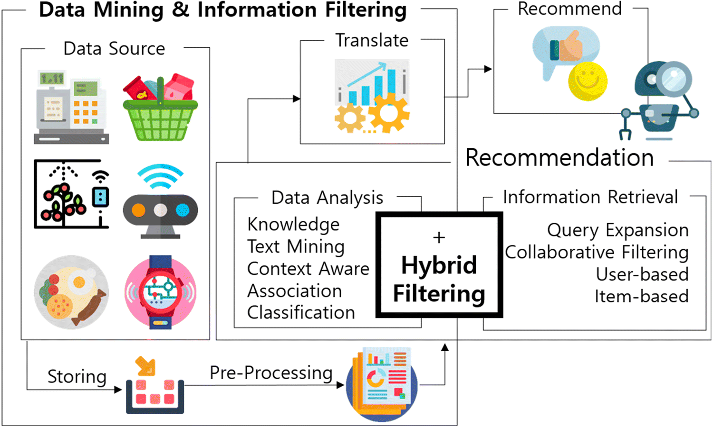 Knowledge-based hybrid decision model using neural network