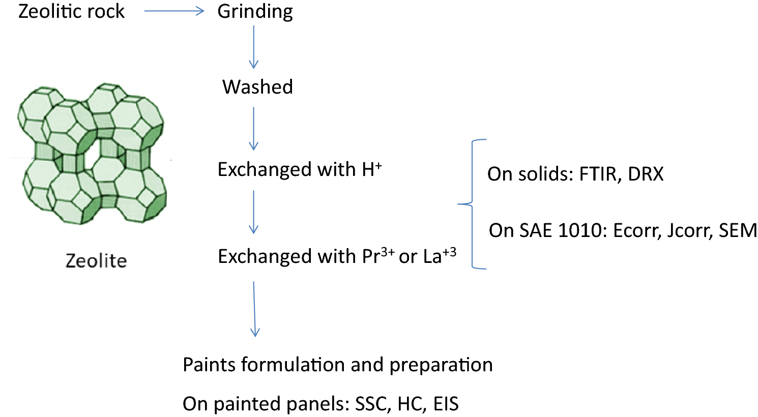 Accelerated tests, a necessary complement of electrochemical assays