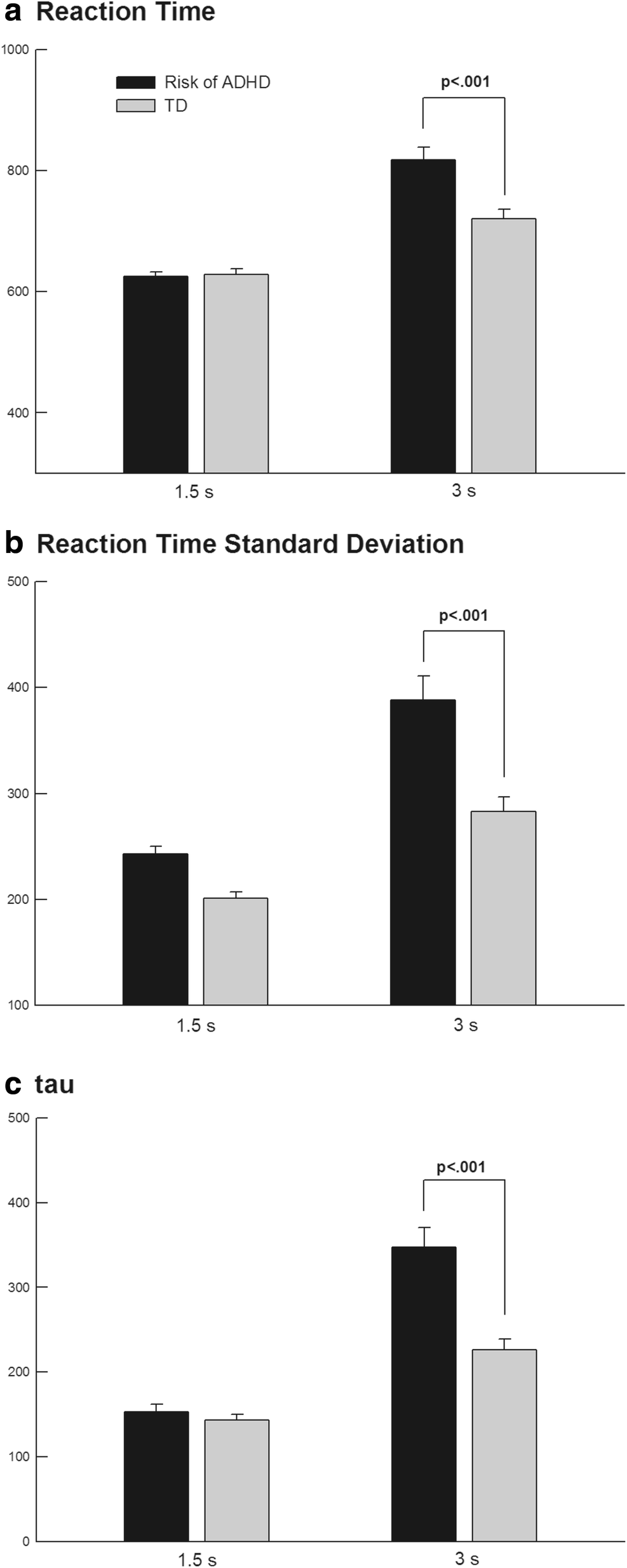Exploring the Variability in Reaction Times of Preschoolers