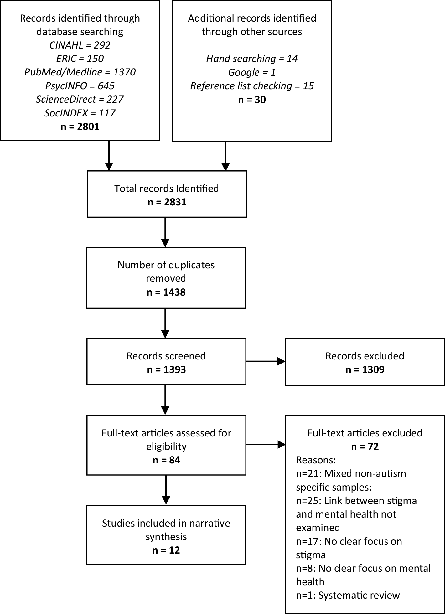Systematic Review of the Relationship Between Autism Stigma