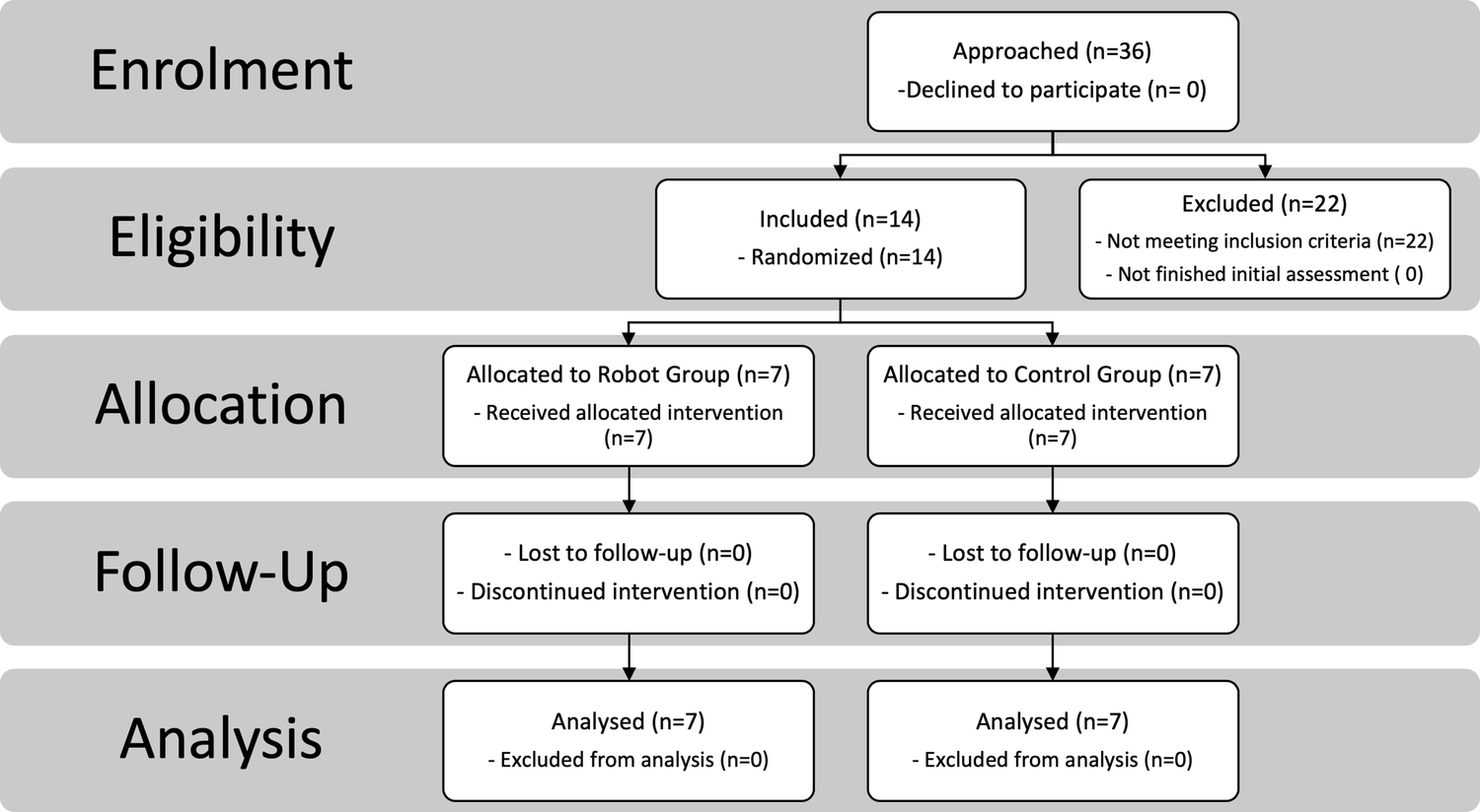 Outcomes of a Robot-Assisted Social-Emotional Understanding