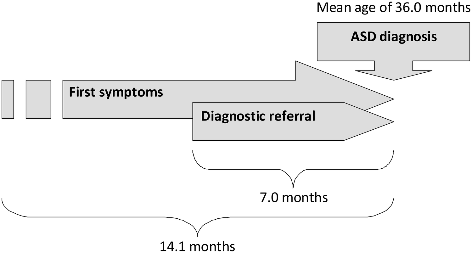Screening For Autism Spectrum Disorders State Of The Art In Europe >> Practice Patterns For Early Screening And Evaluation For Autism