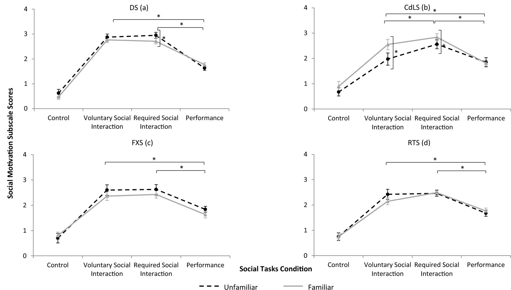 A Behavioural essment of Social Anxiety and Social ... on