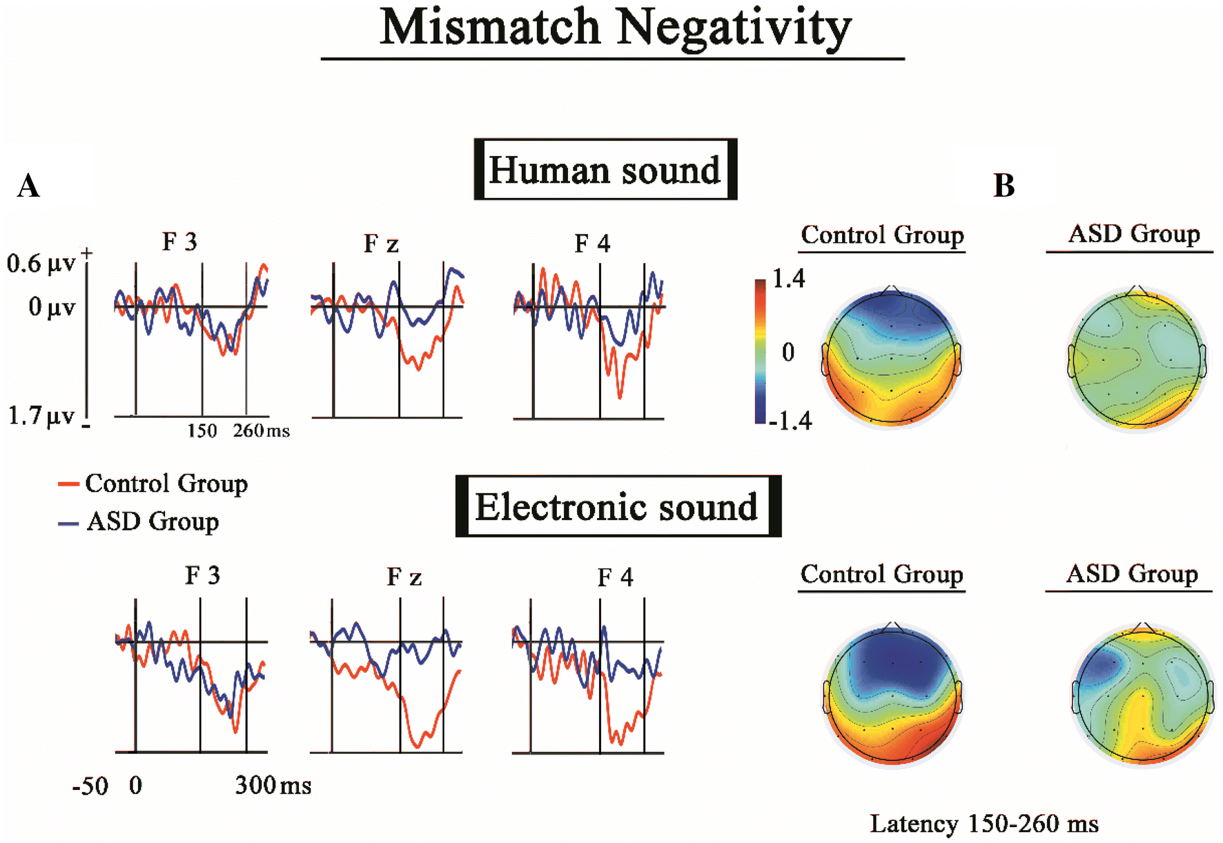 Impaired P1 Habituation And Mismatch Negativity In Children