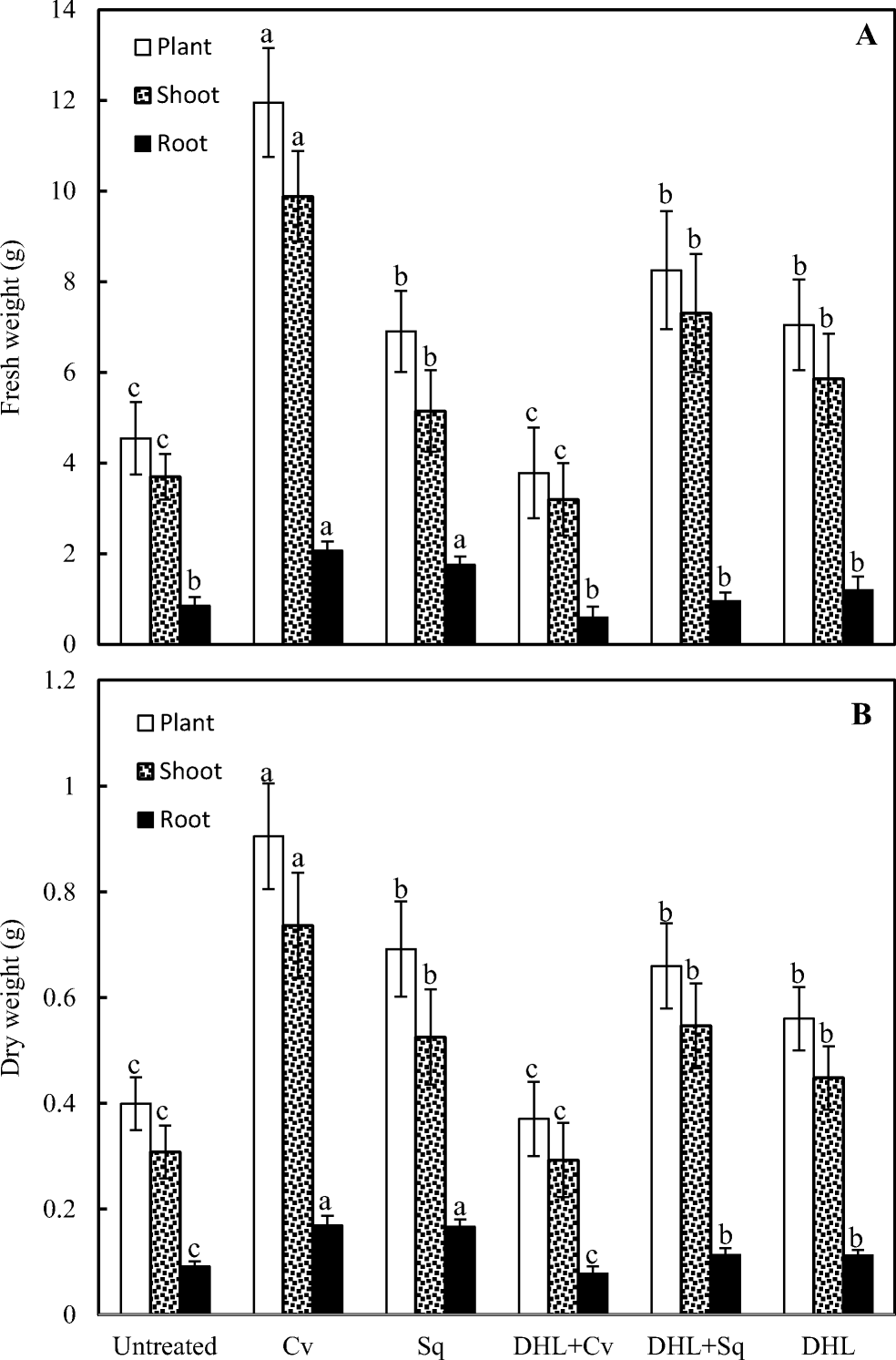 Novel Bioprocess For The Cultivation Of Microalgae In Hydroponic