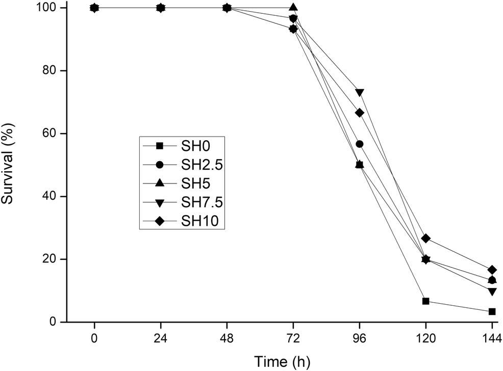 Effects Of Dietary Supplementation With Sargassum Horneri Meal On