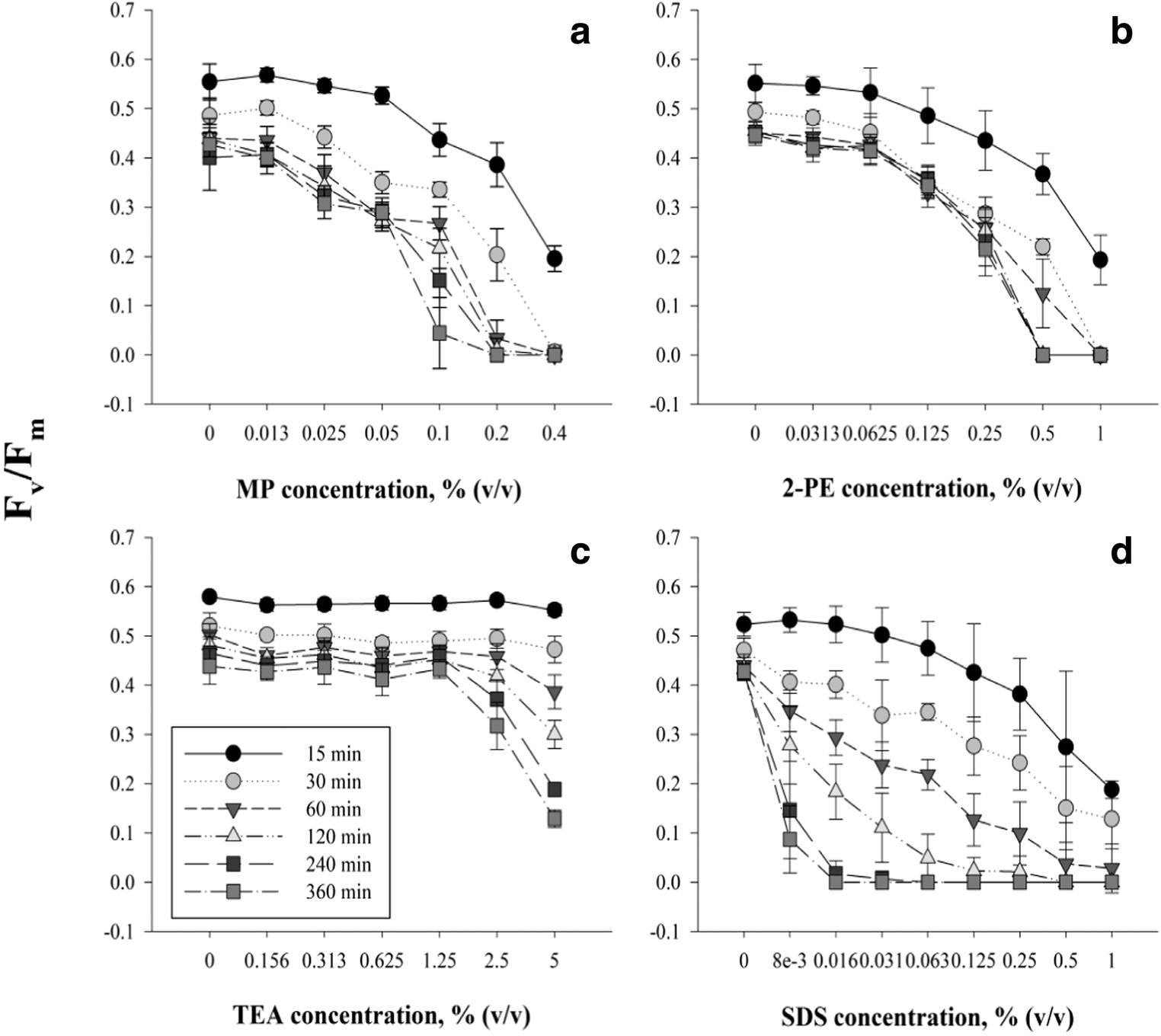 Toxicity Testing Of Cosmetic Ingredients Using Gametophyte