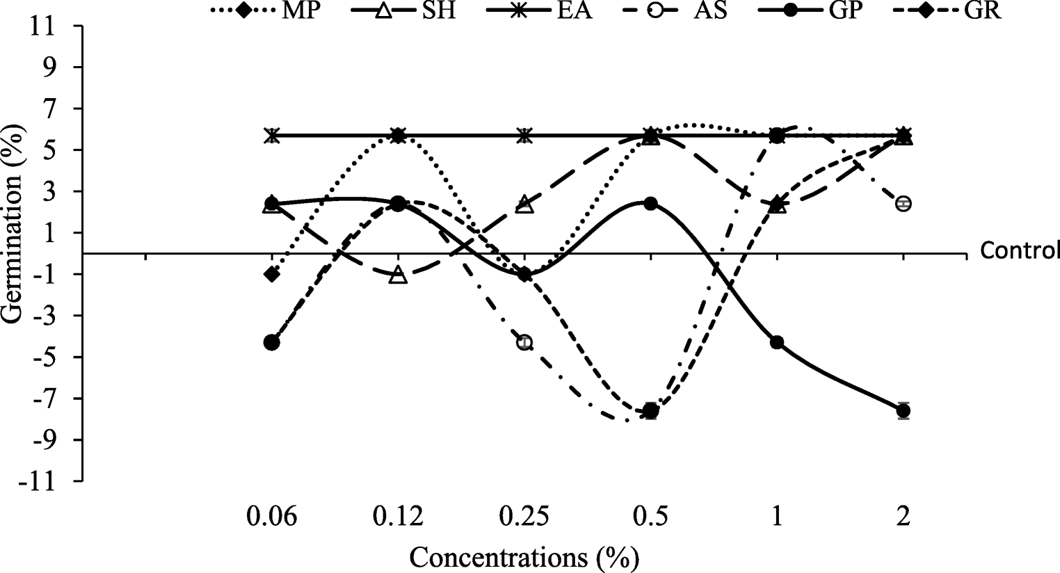 Biostimulant Activity Of Individual And Blended Seaweed Extracts On Bean Seed Germination Diagram Open Image In New Window
