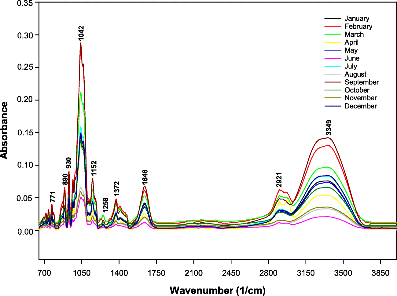 Seasonal changes in the yield and gel properties of agar extracted