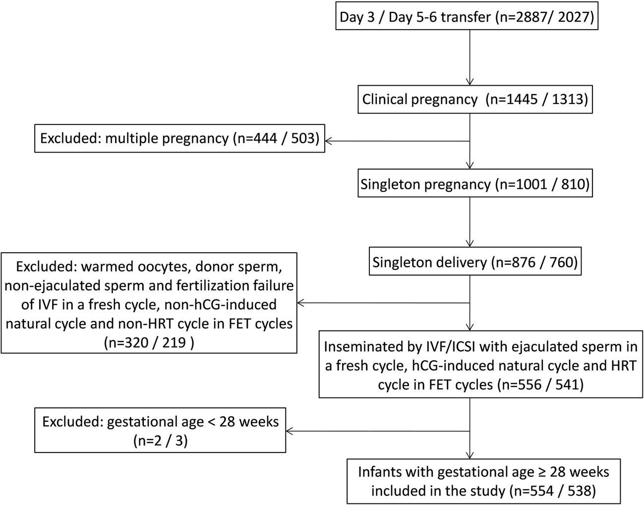 Effect of embryo and blastocyst transfer on the birthweight of live