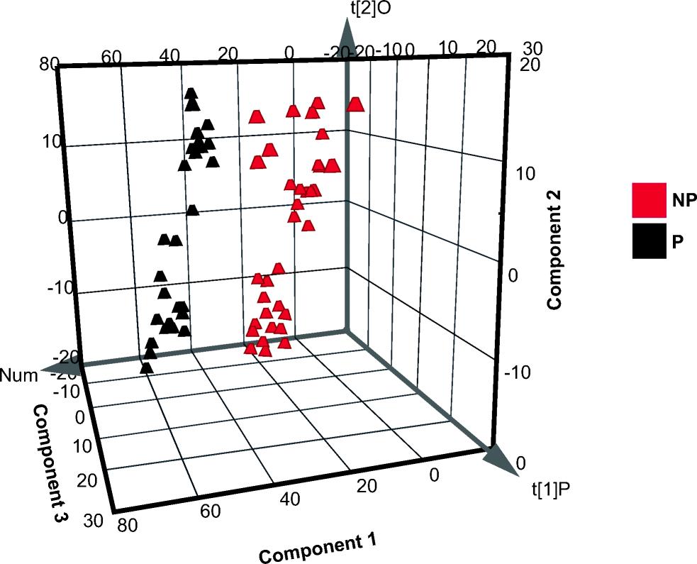 Understanding mechanisms of oocyte development by follicular fluid