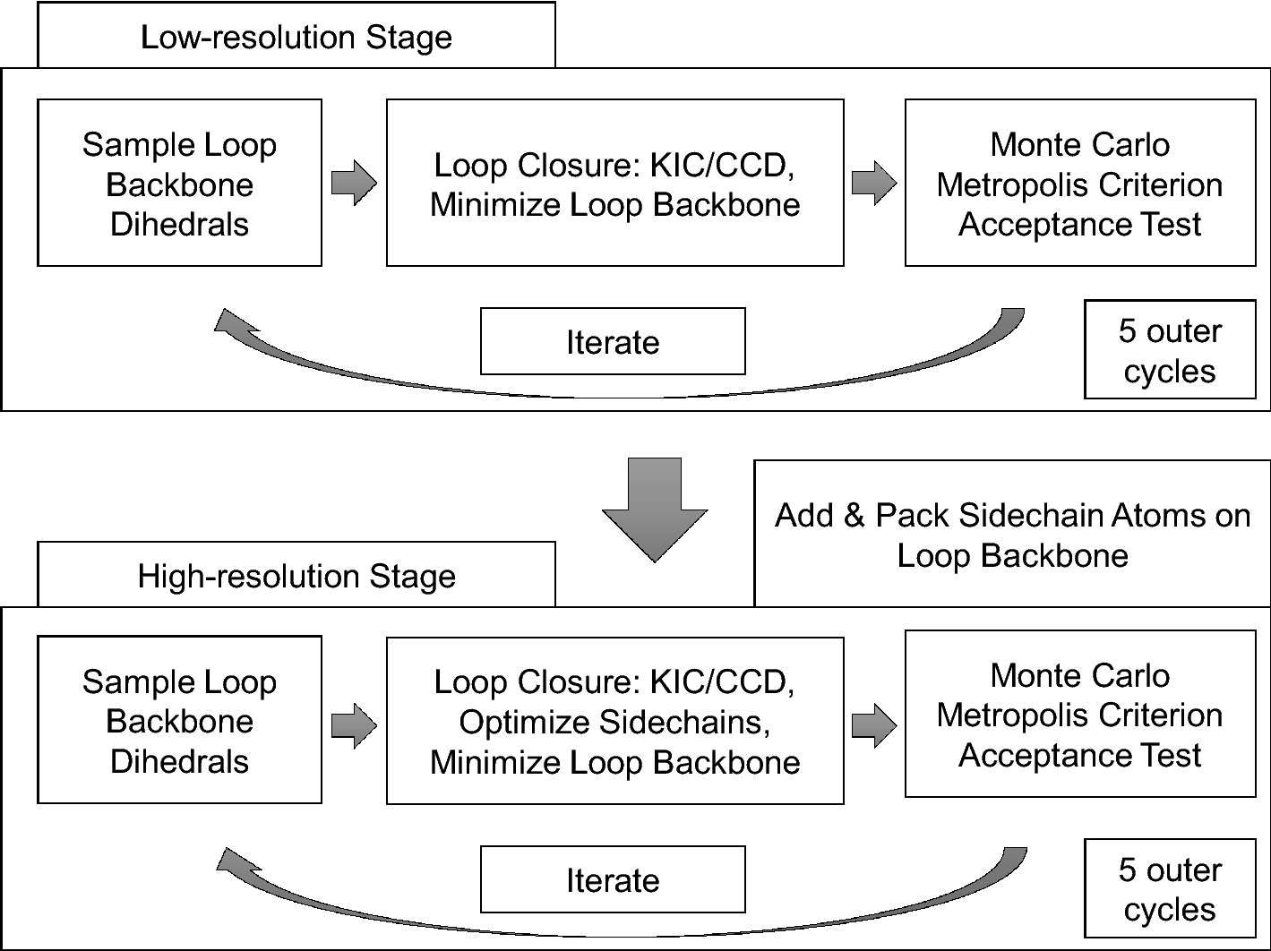 A benchmark study of loop modeling methods applied to G protein