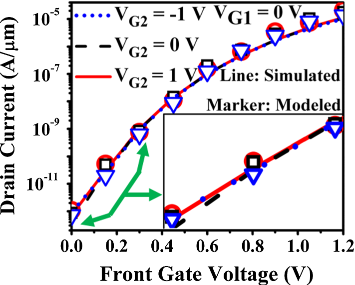 A compact interband tunneling current model for Gate-on