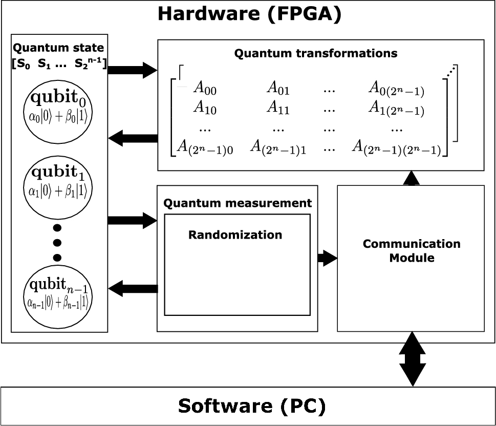 An FPGA-based real quantum computer emulator | SpringerLink