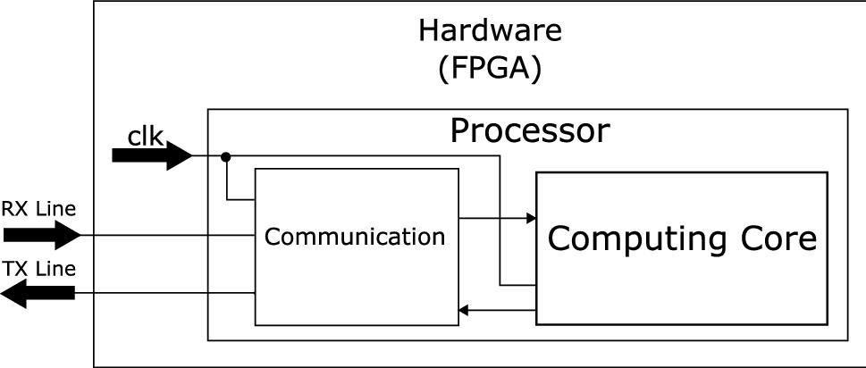 An FPGA-based real quantum computer emulator | SpringerLink