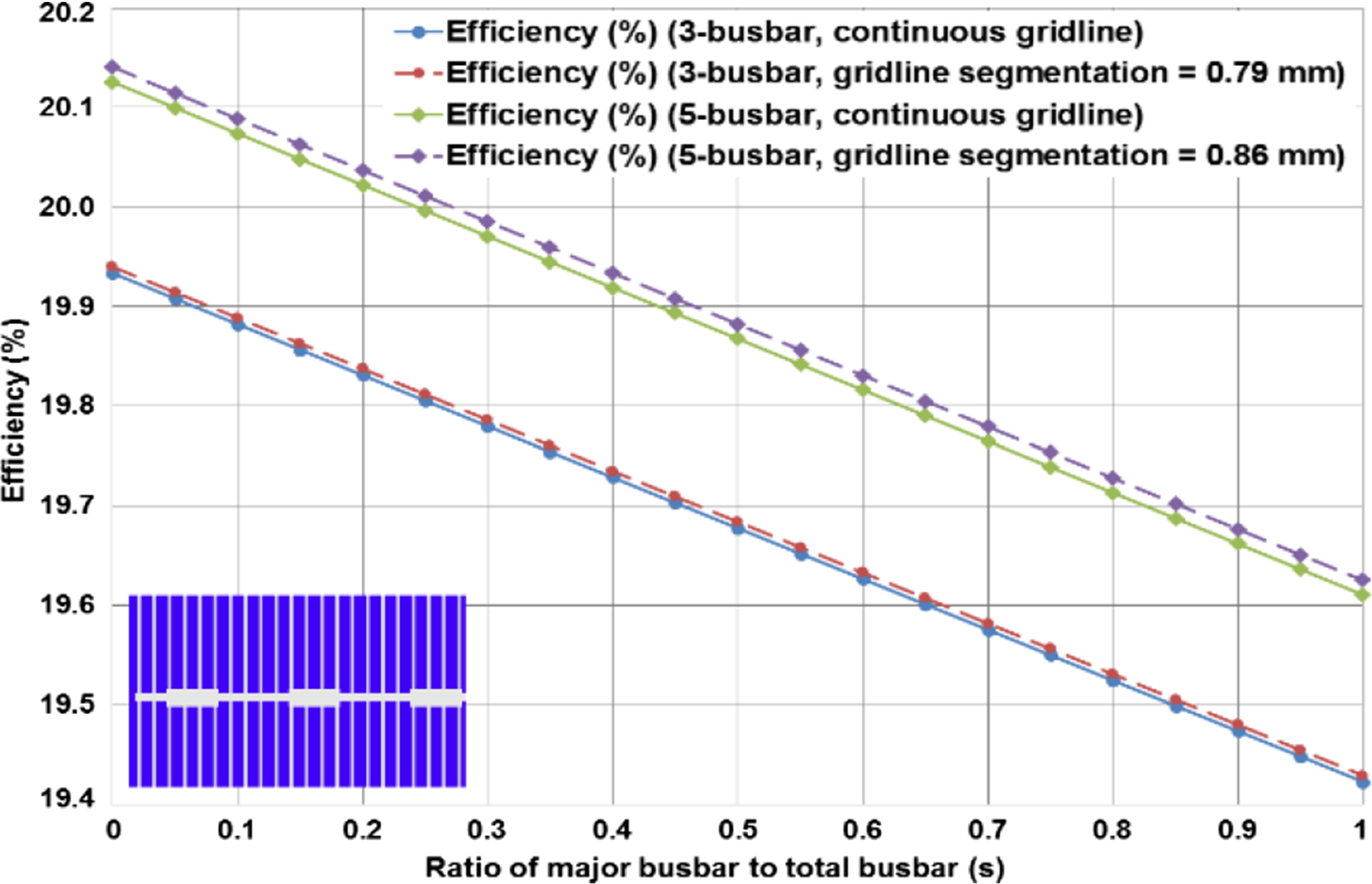 A Mathematical Investigation Of The Impact Of Gridline And Busbar Patterns On Commercial Silicon Solar Cell Performance Springerlink