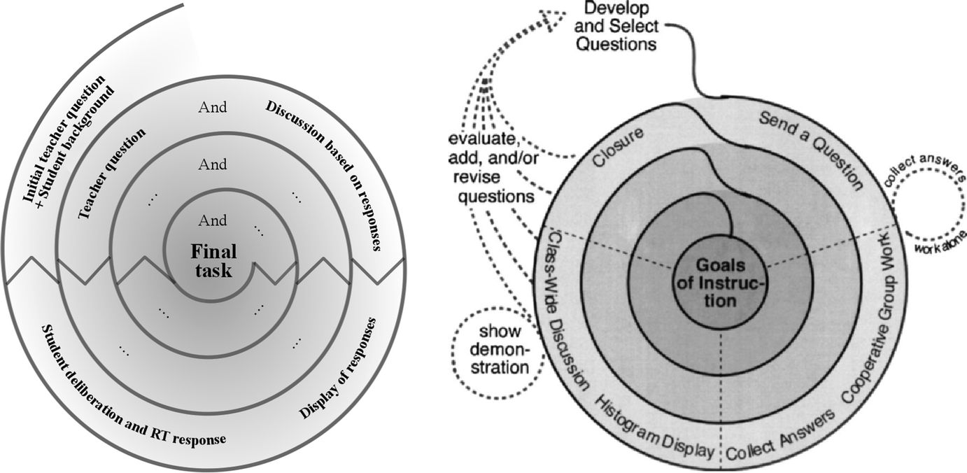 Discursive lecturing: An agile and student-centred teaching approach
