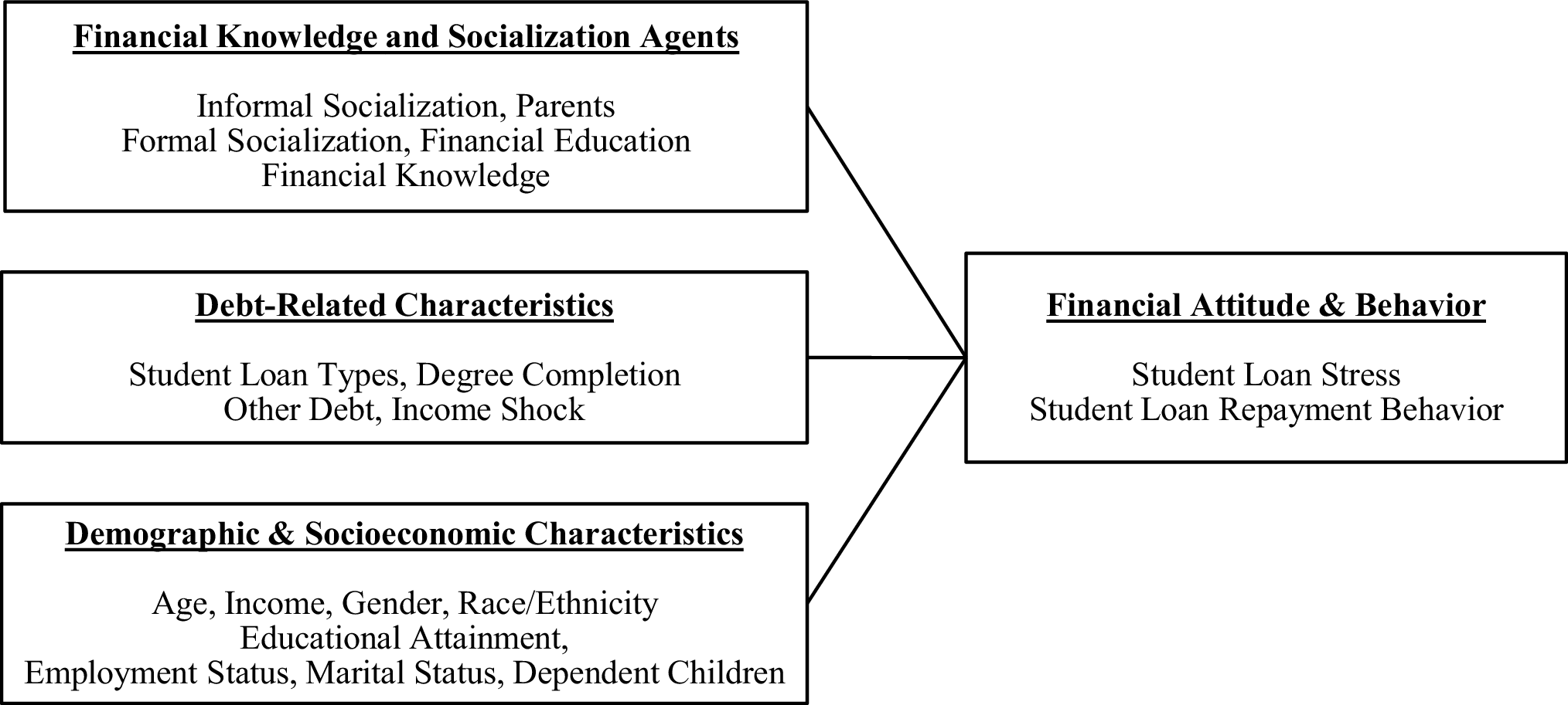 formal agents of socialization