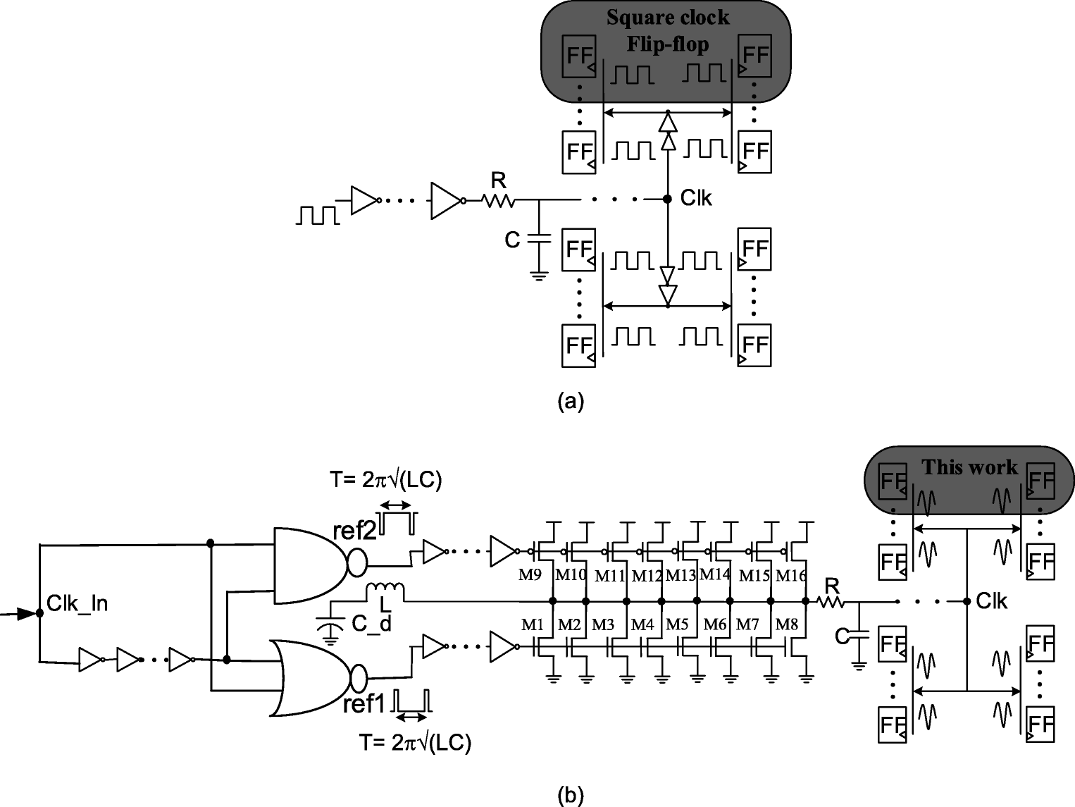 11ad339f3fac Low-Power Resonant Clocking Using Soft Error Robust Energy Recovery ...