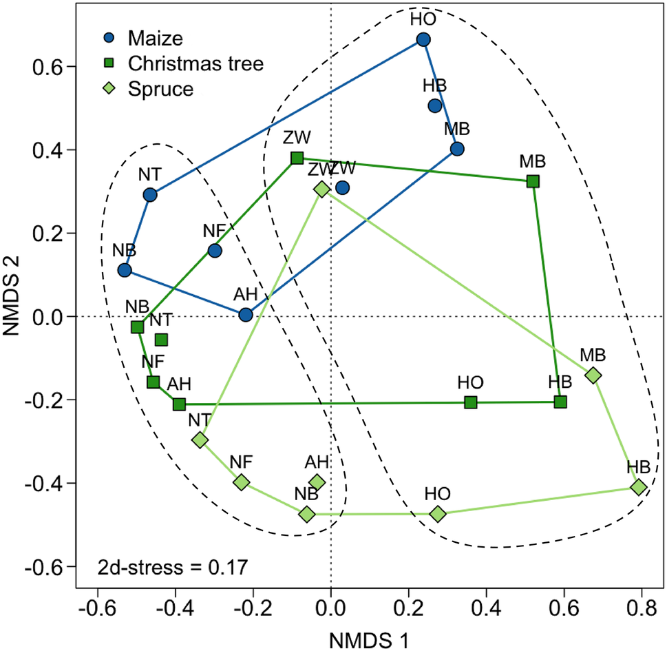 Beetle biodiversity in anthropogenic landscapes with a focus