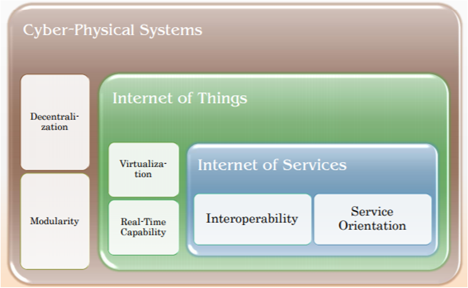 Literature review of Industry 4 0 and related technologies