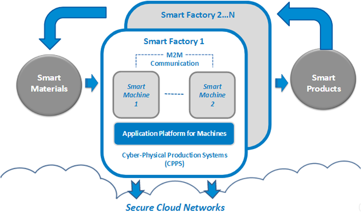Literature Review Of Industry 40 And Related Technologies Network Diagram For Internetbased Servers Scenario 4 With Intranet Open Image In New Window