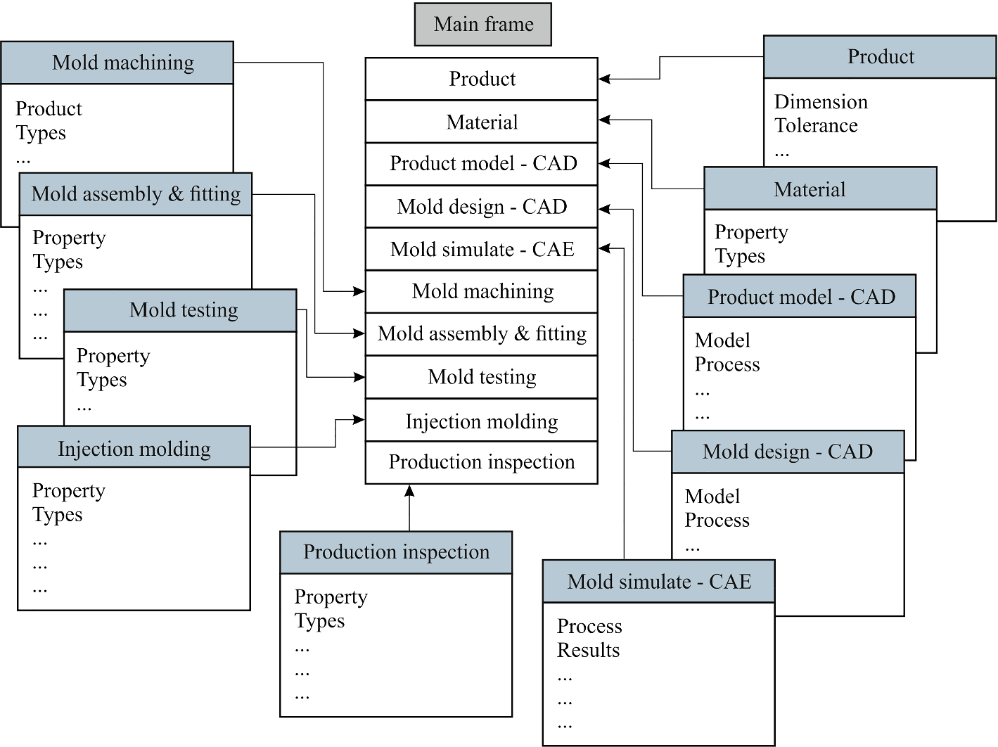 Injection molding manufacturing process: review of case-based