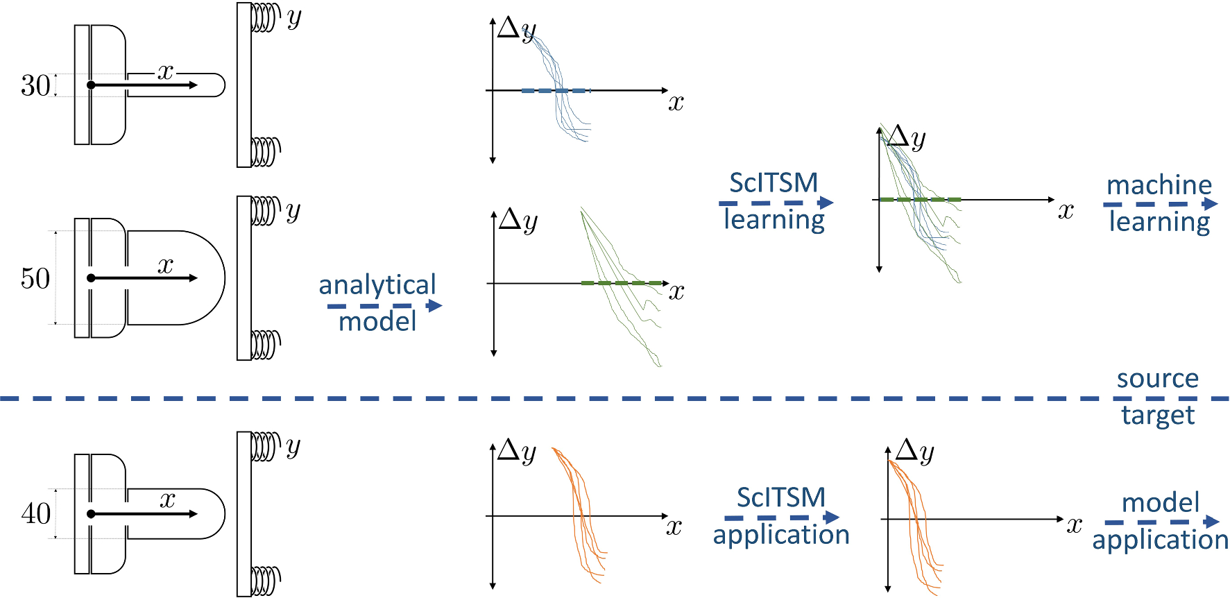 Analytical Learning multi-source transfer learning of time series in cyclical