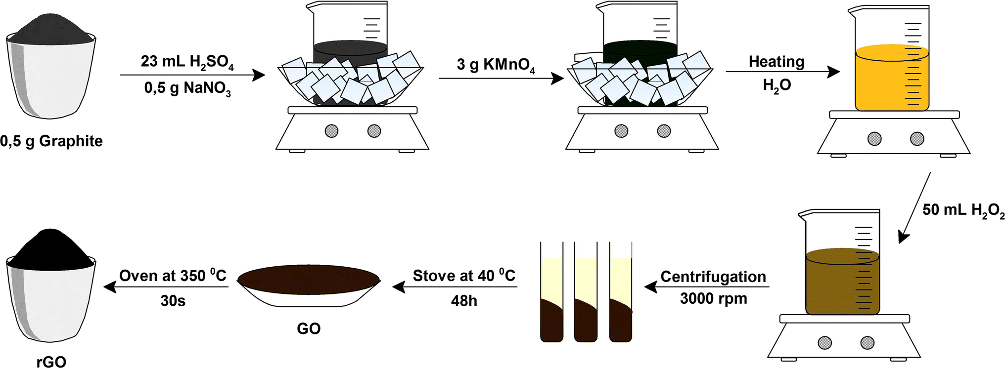 Thermally Reduced Graphene Oxide Synthesis Studies And K S Turn Signal Wiring Diagram Figure 2 Schematic