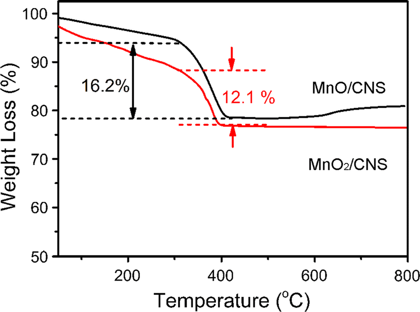 Vertically aligned MnO2 nanosheets coupled with carbon