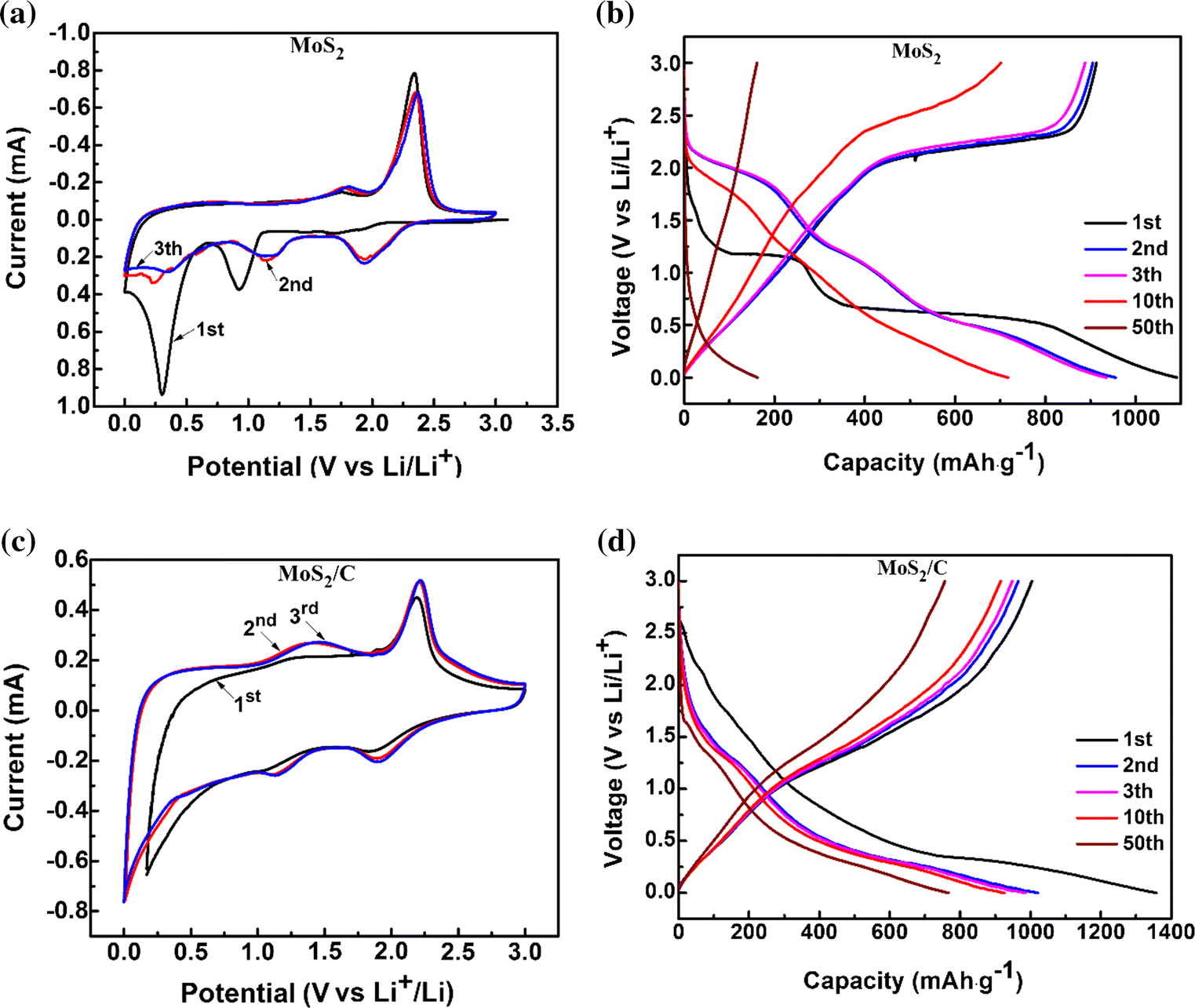 Rapid microwave-hydrothermal preparation of few-layer MoS2/C ... on